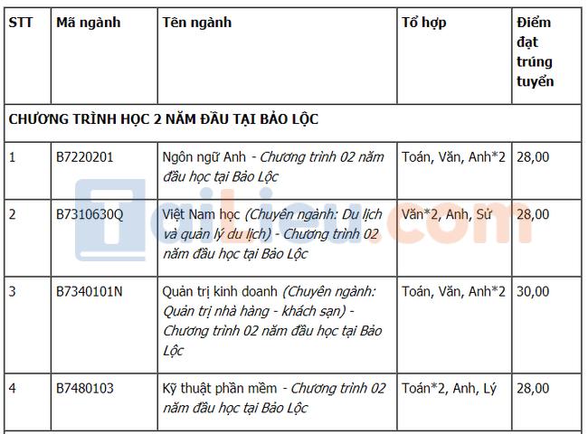 Điểm chuẩn đại học Tôn Đức Thắng 2021 xét học bạ đợt 3-1