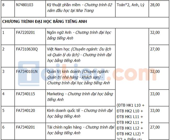 Điểm chuẩn đại học Tôn Đức Thắng 2021 xét học bạ đợt 3-3