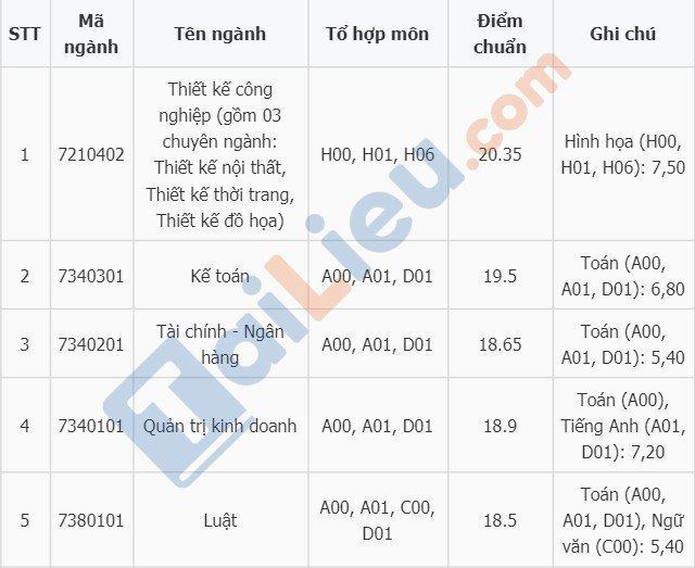 Điểm chuẩn vào đại học Mở Hà Nội năm 2018-1