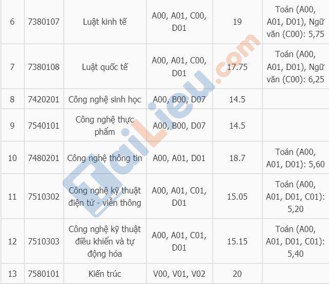 Điểm chuẩn vào đại học Mở Hà Nội năm 2018-2