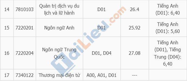Điểm chuẩn vào đại học Mở Hà Nội năm 2018-3