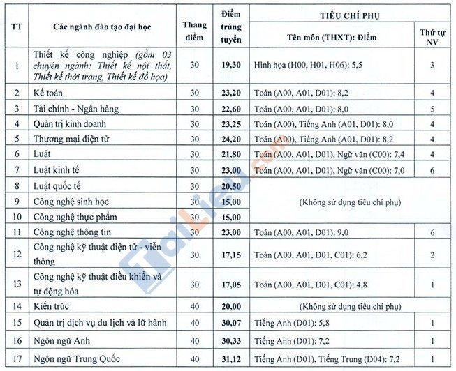 Điểm chuẩn Đại học Mở Hà Nội 2020 xét theo điểm thi mới nhất