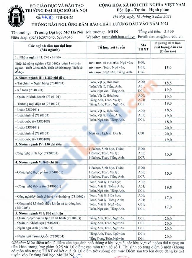 Điểm sàn đại học Mở Hà Nội 2021