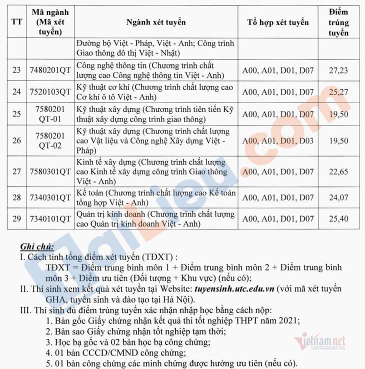 Điểm chuẩn học bạ Đại học giao thông vận tải Hà Nội 2021