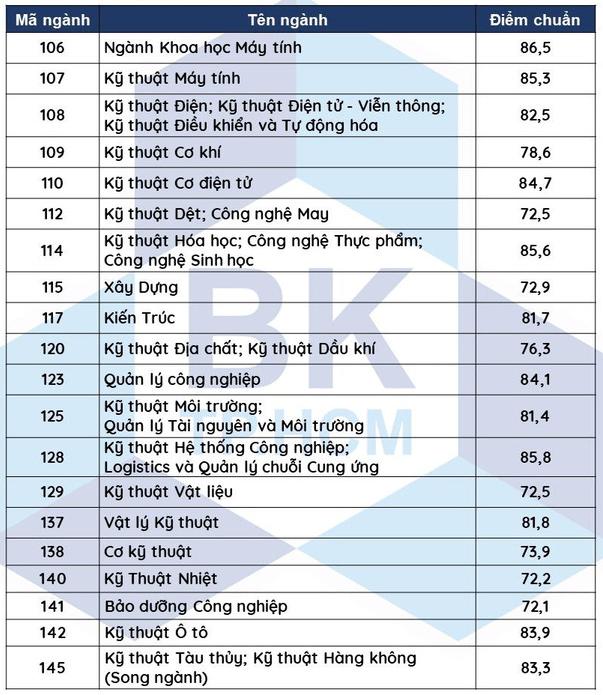 Xem điểm chuẩn đại học Bách Khoa TPHCM 2021 xét theo học bạ