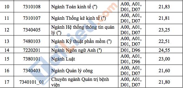 Xem bảng điểm chuẩn đại học Kinh Tế TPHCM 2019