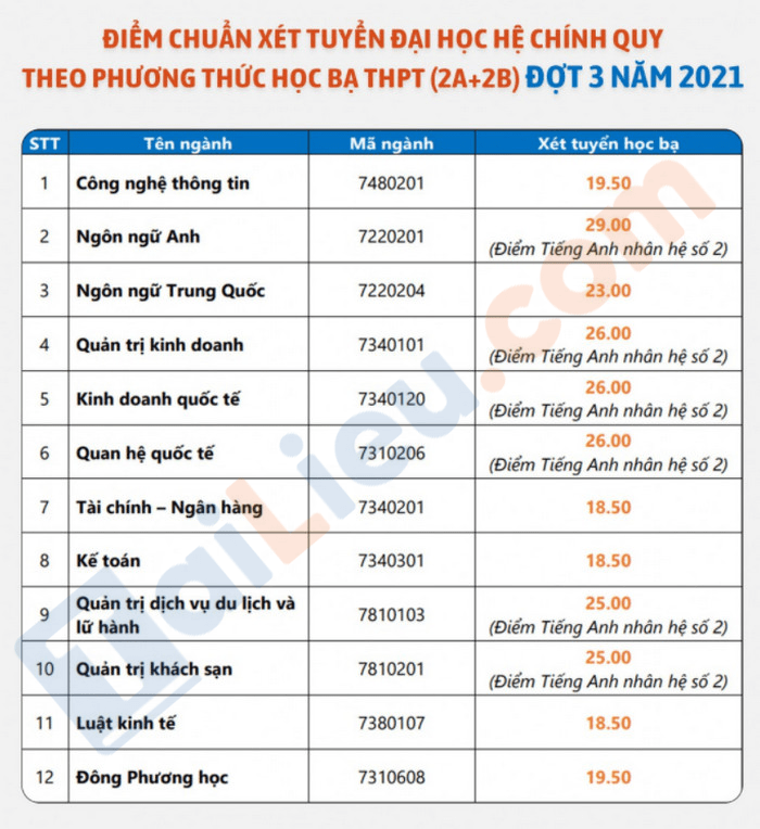 Diem chuan hoc ba dot 3 nam 2021 DH Ngoai ngu - Tin hoc TP.HCM