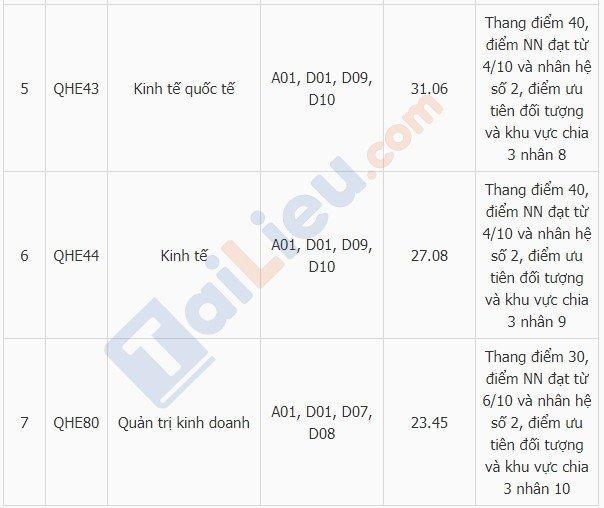 Bảng điểm chuẩn trường Đại học Kinh Tế - ĐHQGHNnăm 2019