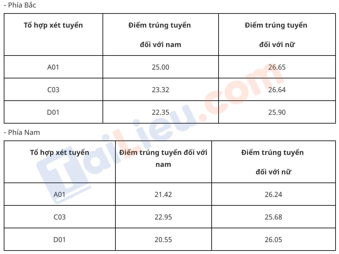 Điểm chuẩn học viện An Ninh Nhân Dân 2019