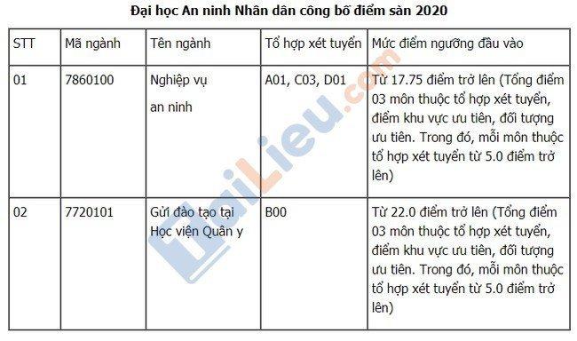 Điểm sàn đại học An Ninh Nhân Dân 2020