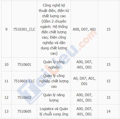 Xem điểm chuẩn đại học trường ĐH Điện Lực năm 2018_3