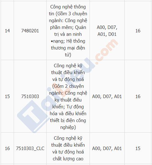 Xem điểm chuẩn đại học trường ĐH Điện Lực năm 2018_4