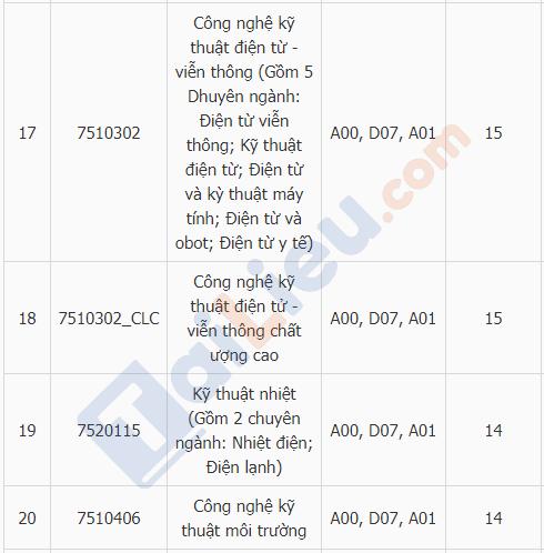 Xem điểm chuẩn đại học trường ĐH Điện Lực năm 2018_5