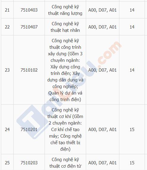 Xem điểm chuẩn đại học trường ĐH Điện Lực năm 2018_6