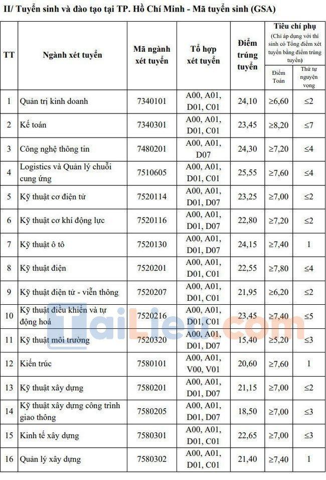 Điểm chuẩn đại học Giao thông vận tải TPHCM 2021-1