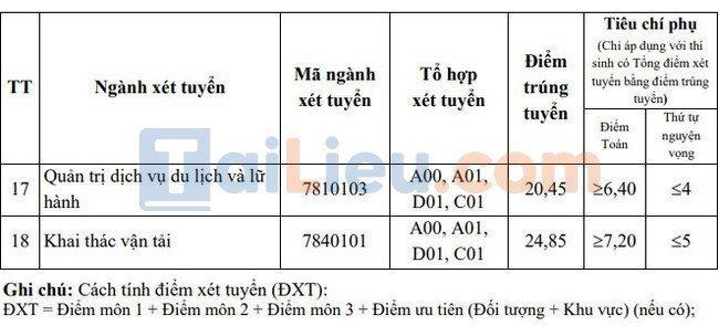 Điểm chuẩn đại học Giao thông vận tải TPHCM 2021-2