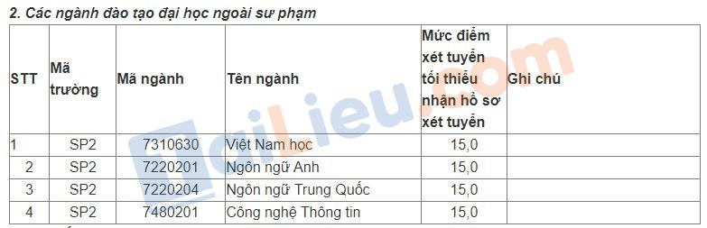 Điểm sàn đại học Sư phạm Hà Nội 2 năm 2021