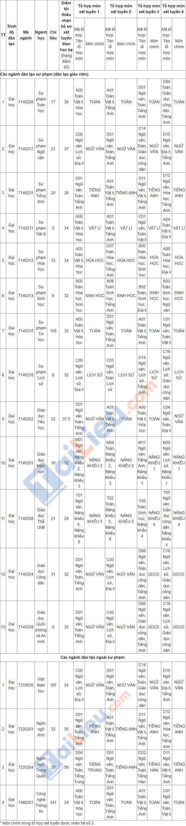 Điểm chuẩn đại học Sư Phạm Hà Nội 2 2021 xét học bạ đợt 2