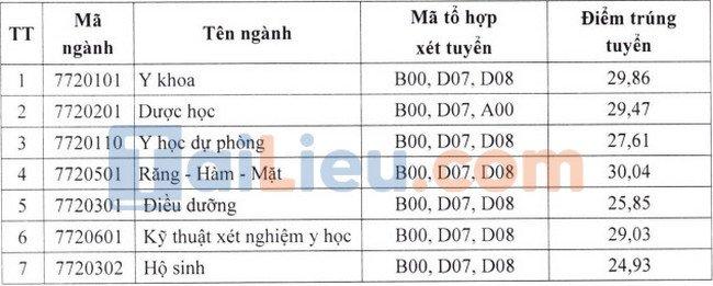 Điểm chuẩn đại học Y Dược Thái Nguyên 2021 xét học bạ đợt 2
