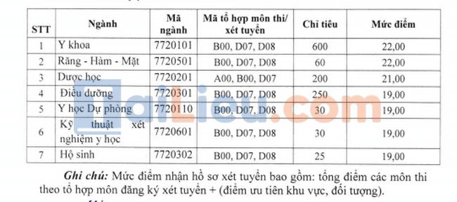 Điểm sàn đại học Y Dược Thái Nguyên 2021