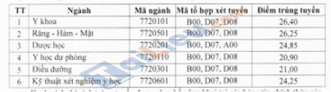 Điểm chuẩn xét điểm thi THPT đại học Y Dược Thái Nguyên 2020