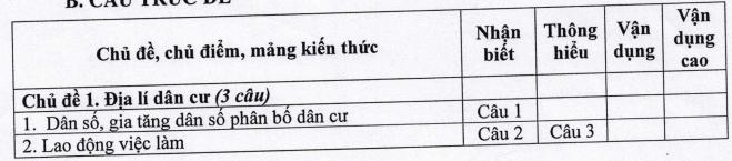 Cấu trúc đề thi tuyển sinh vào lớp 10 tỉnh Hải Dương Môn Địa lý