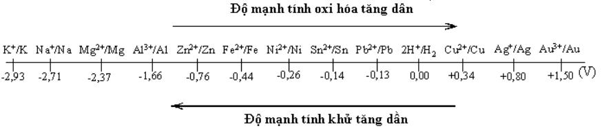 Lý thuyết dãy điện hóa của kim loại