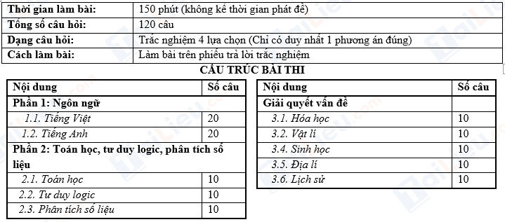 Cấu trúc bài thi