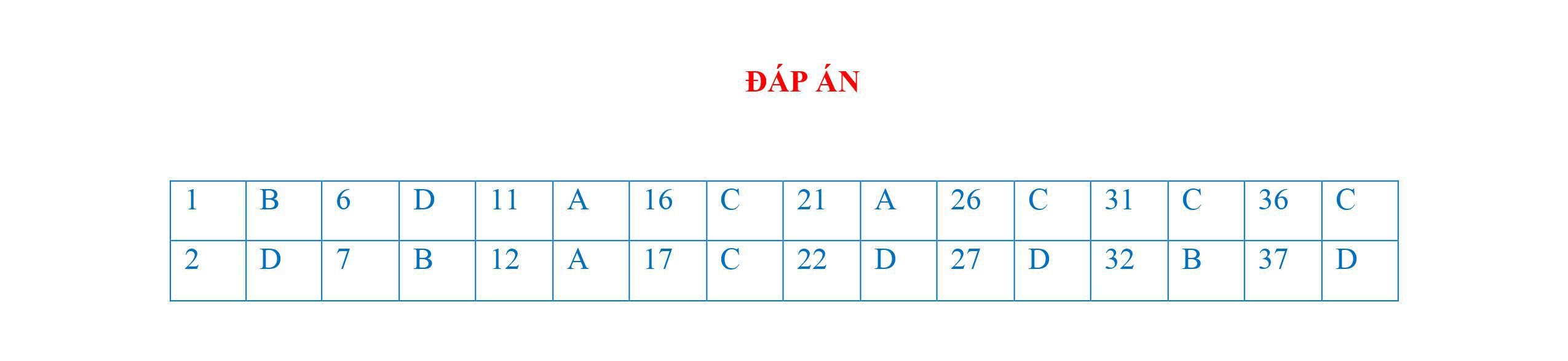 Đề thi thử THPT Quốc gia 2021 môn Vật lý THPT Lý Thái Tổ - Đà nẵng