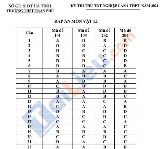 Đáp án đề thi thử TN THPT năm 2021 môn Vật Lý trường Trần PhúHà Tĩnh_1