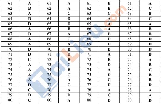 Đề thi thử THPT quốc gia 2021 môn Địa trường Trần Phú Hà Tĩnh lần 1_2