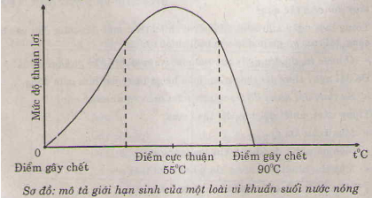 Giải bài 4 trang 121 sgk Sinh 9   Để học tốt Sinh 9