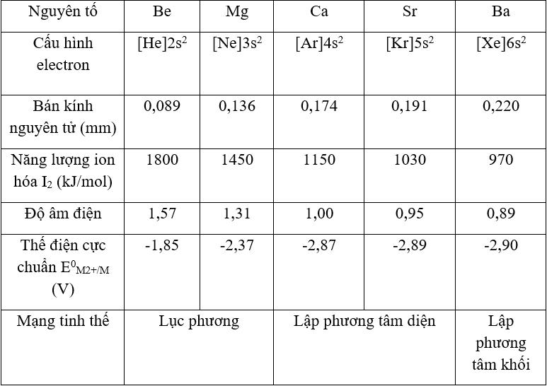 Lý thuyết bài 26: Kim loại kiềm thô Hóa học 12