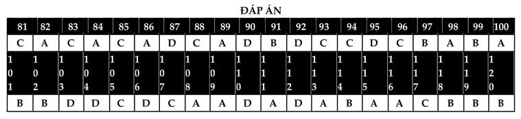 Đáp án Đề thi thử THPT quốc gia 2021 môn Sinh sở giáo dục Ninh Bình
