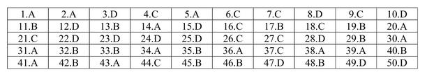 Đáp án Đề kiểm tra chất lượng TSĐH lần 1 2021 môn Toán trường Phan Châu Trinh