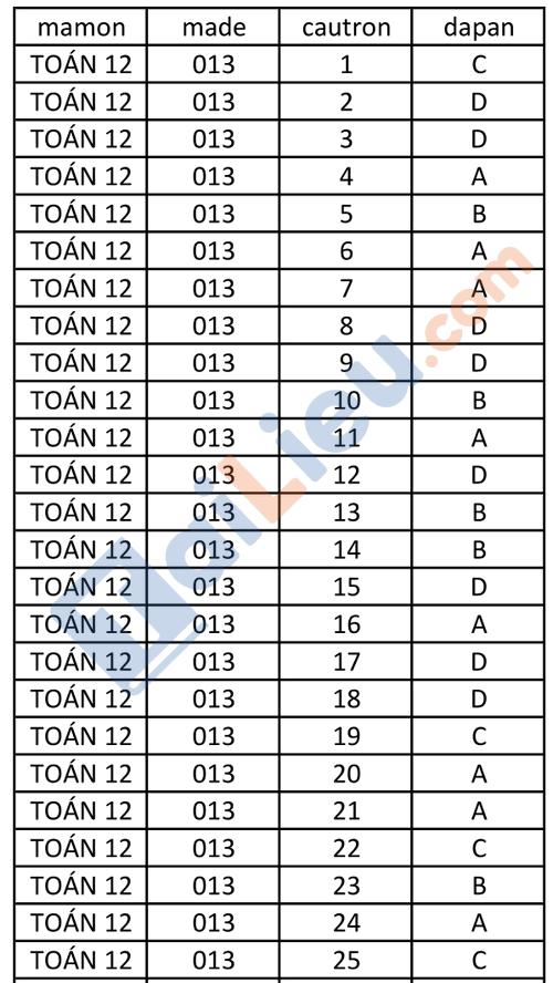 Đáp án Đề thi KSCL lớp 12 năm 2021 môn Toán có đáp án THPT Nguyễn Viết Xuân lần 3