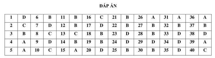 Đáp án đề thi thử THPT quốc gia 2021 môn sử lần 1 trường Nguyễn Trung Thiên Hà Tĩnh