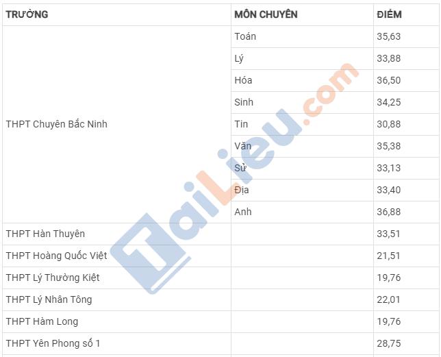 Bảng điểm chuẩn vào lớp 10 năm 2020 tỉnh Bắc Ninh_1