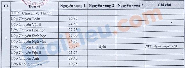 Điểm chuẩn tuyển sinh vào lớp 10 trường chuyên Hậu Giang 2021