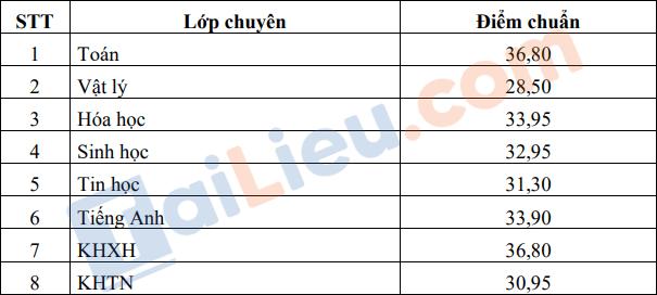 Điểm chuẩn tuyển sinh vào lớp 10 Trường Chuyên Nguyễn Thị Minh Khai - Sóc Trăng 2021