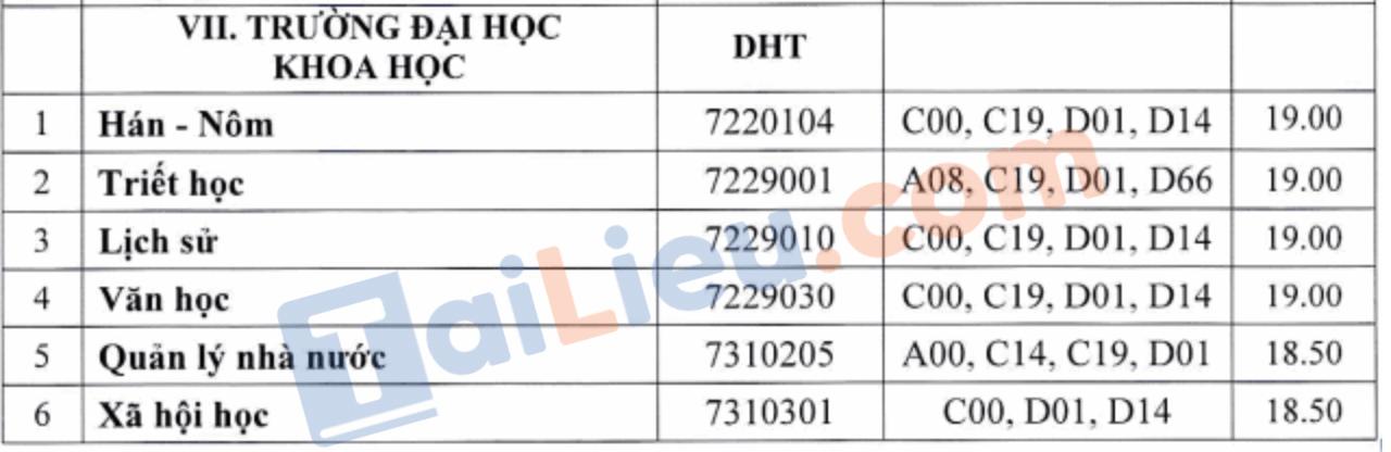 Điểm chuẩn trường Đại học Khoa học Huế theo phương thức xét học bạ (bổ sung đợt 1)