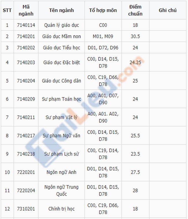 Điểm chuẩn đại học Thủ Đô Hà Nội 2019-1