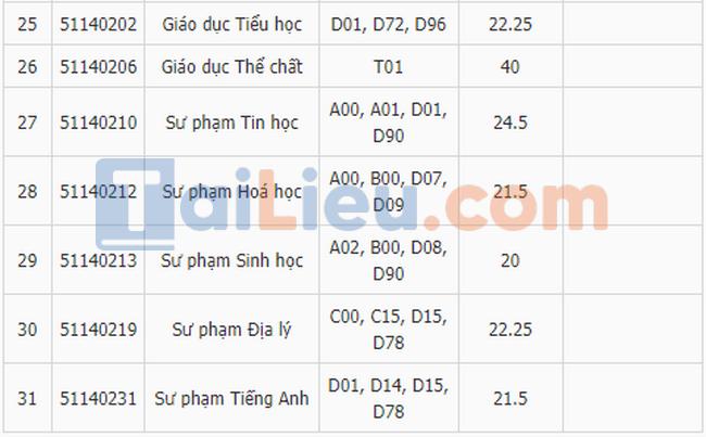Điểm chuẩn đại học Thủ Đô Hà Nội 2019-3