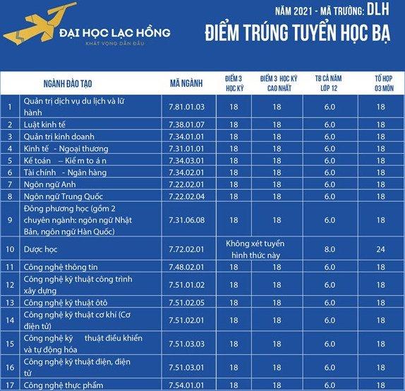 Điểm chuẩn đại học Lạc Hồng 2021 theo phương thức xét học bạ