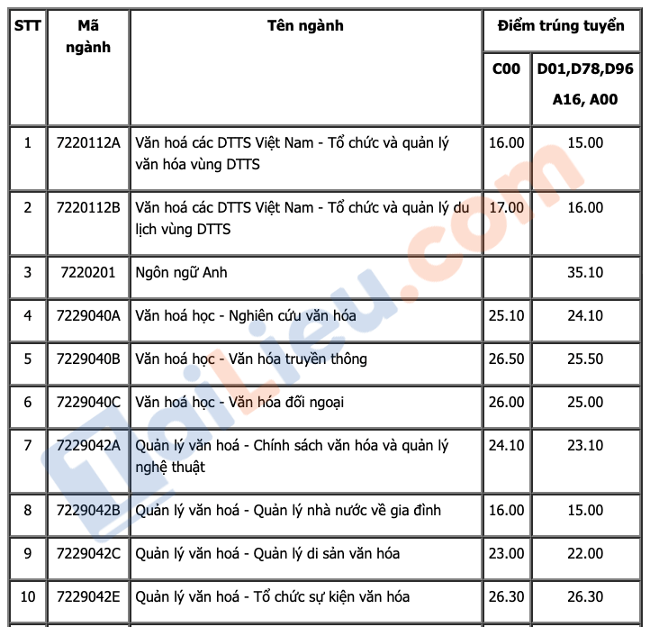 Điểm chuẩn đại học Văn Hóa Hà Nội 2021