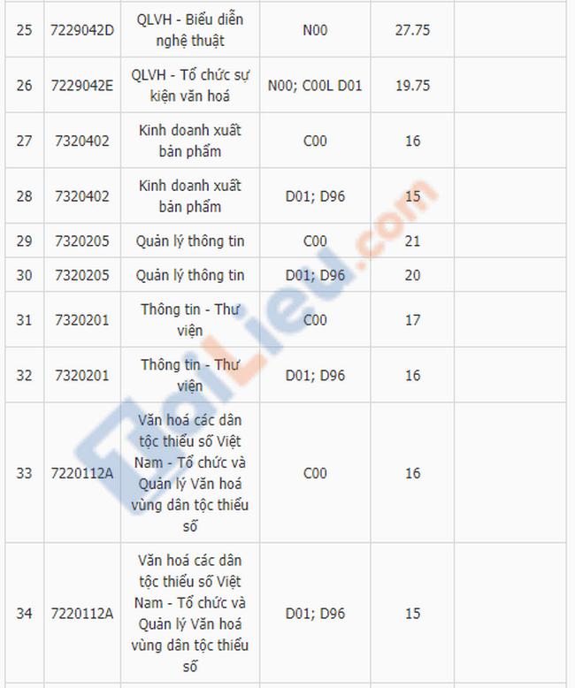 Điểm chuẩn đại học Văn Hóa Hà Nội 2019 xét điểm thi THPT-3