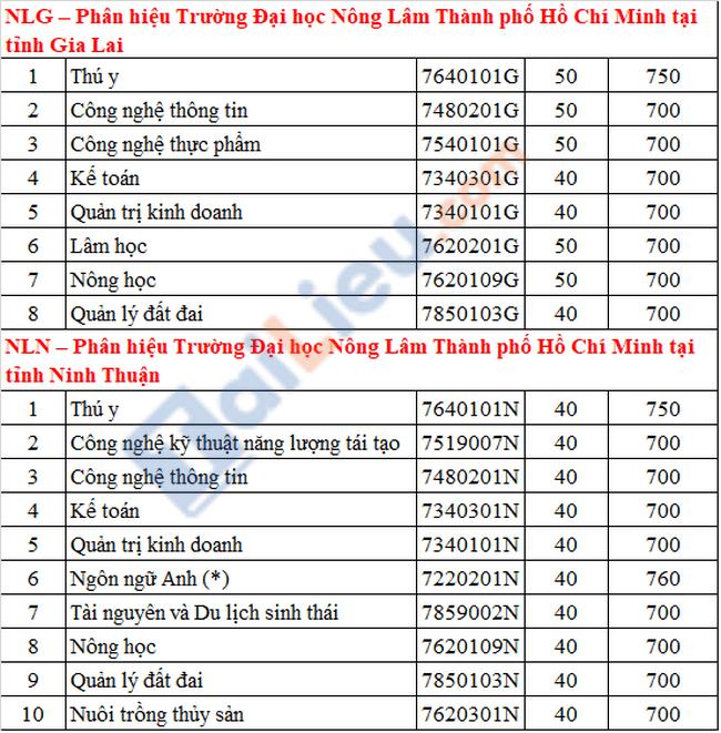 Điểm chuẩn đại học Nông - Lâm TPHCM 2021 xét theo ĐGNL-2