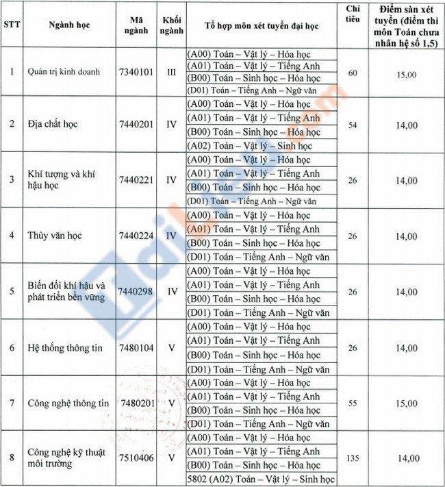 Điểm sàn đại học Tài Nguyên và Môi Trường TPHCM 2021-1