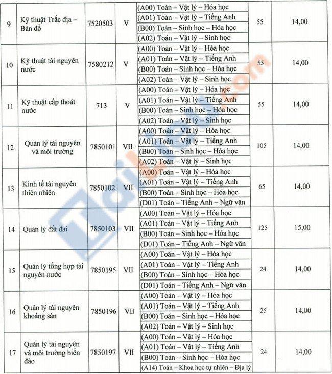 Điểm sàn đại học Tài Nguyên và Môi Trường TPHCM 2021-2