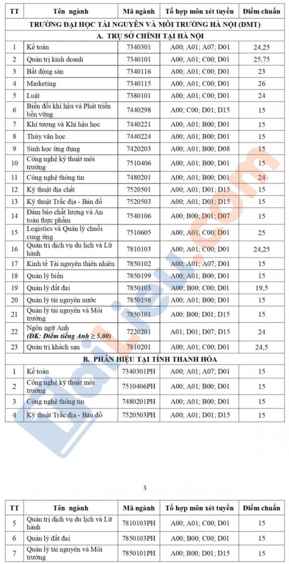 Điểm chuẩn đại học Tài Nguyên và Môi trường 2021